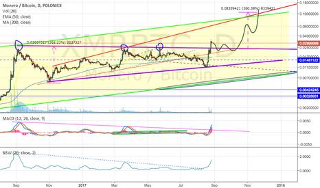 XMRBTC: Monero bullish ascending triangle break