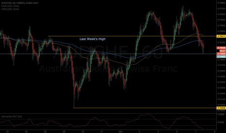 AUDCHF: AUDCHF-Long now.