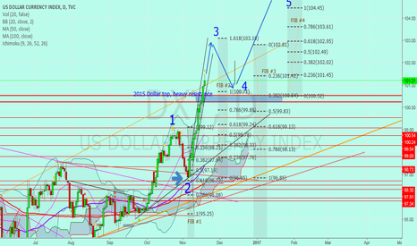 DXY: Jnug to Gold possible bottom at 1186