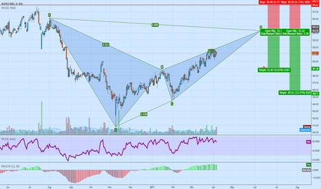 WIPRO: Bearish Bat, Wipro @ 543