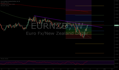 EURNZD: EURNZD weekly touch trade