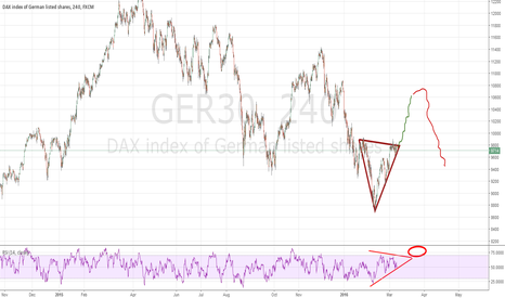 GER30: Dax still long