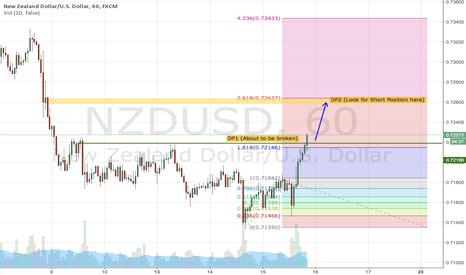 NZDUSD: NZDUSD - Heading to Key Level + 261.8