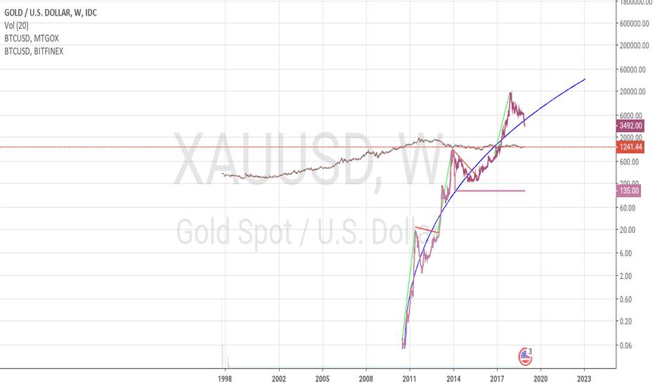 XAUUSD: long term trend