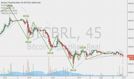 BTCBRL: Dont sell, look at china