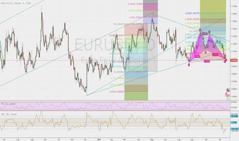 EURUSD: formazione di un pattern bat possibile up trand