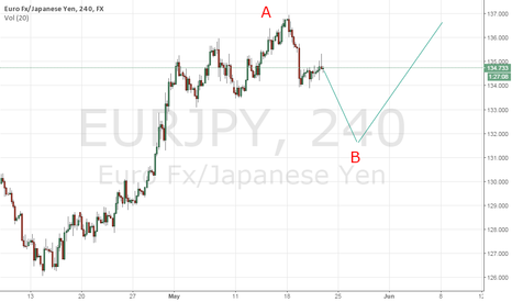 EURJPY: we are in zigzag pattern