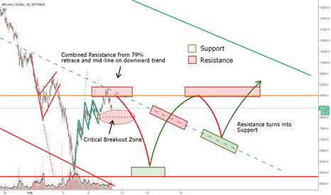 BTCUSD: BTC Pump Fakes, Could still fall back for the trick play!!