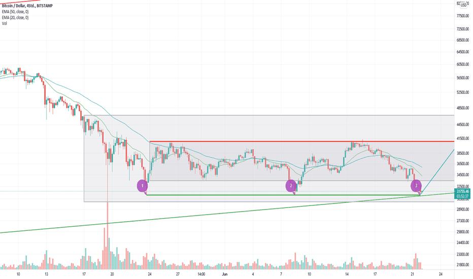 bitcoin analizė tradingview)