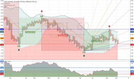 STSI: STSI - PF chart