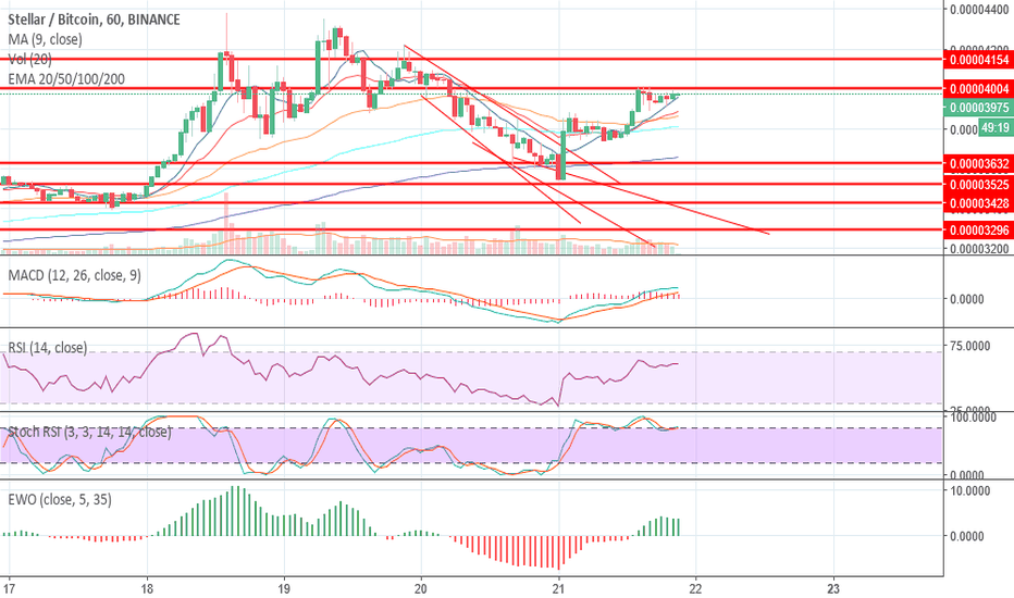 XLMBTC: STELLARLUMEN GOING FOR THE FALLING WEDGE,XLM CYCLE TO 0.0005BTC!