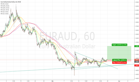 EURAUD: GBPAUD at consolidation and turn higher (Long 60m)