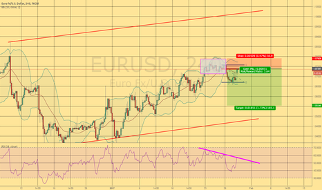EURUSD: Short on 4h (divergence + 0.76 Retracement)