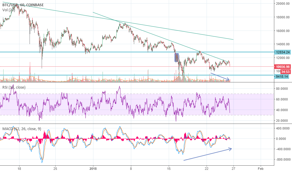 Bitcoin: Let's look for divergences