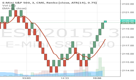 ESM2015: Simple Renko trading NADEX Weekly Options, Daily Grains