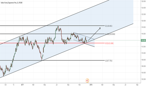 CHFJPY: CHFJPY - Buy Bottom of channel with 0.500 Fib support