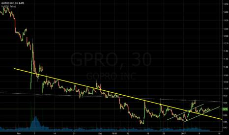 GPRO: Trend Forming