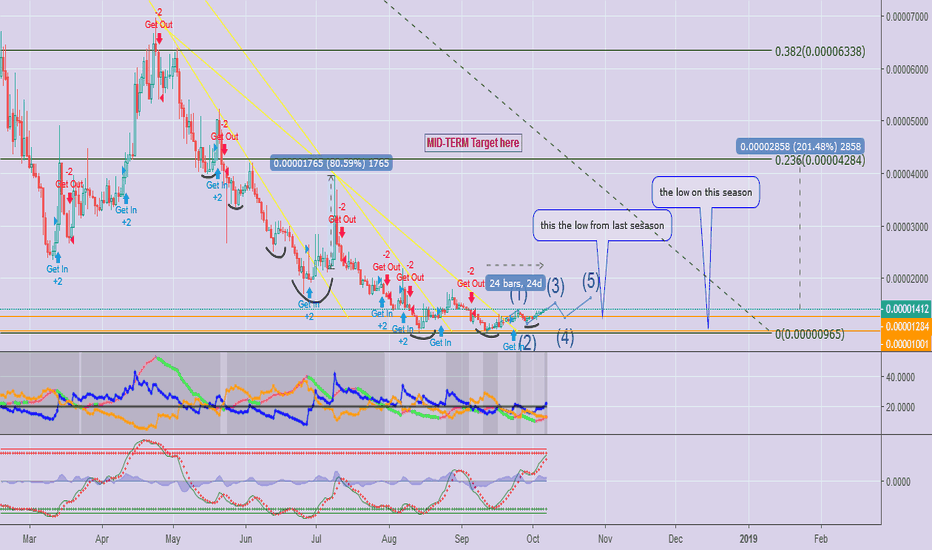 ASTBTC: Pay Attention on $AST, It Will Be Fruitful!