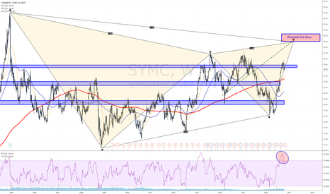 SYMC: Can it continue towards 30$ to complete this pattern?