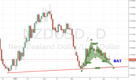 NZDUSD: BAT on daily Support