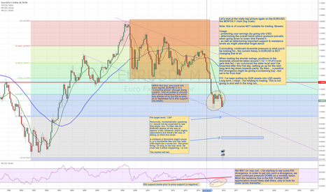 EURUSD: STUMBLING THE EUR/USD LEGS - long term, by the month