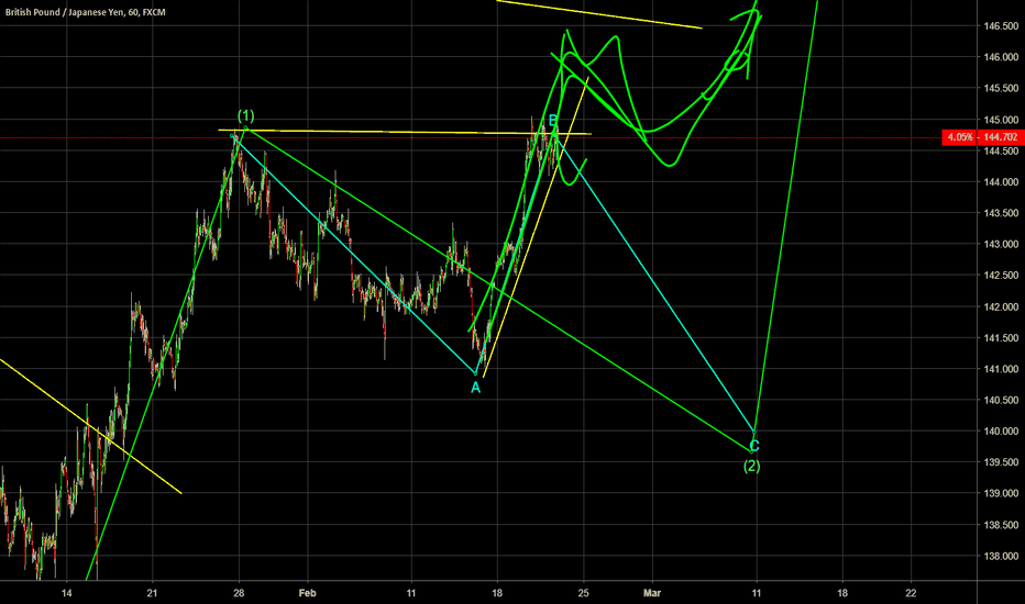 GBPJPY: Multi Level Analysis GBPJPY - Brexit Trade opportunity?