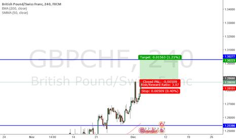 GBPCHF: long gbp/chf