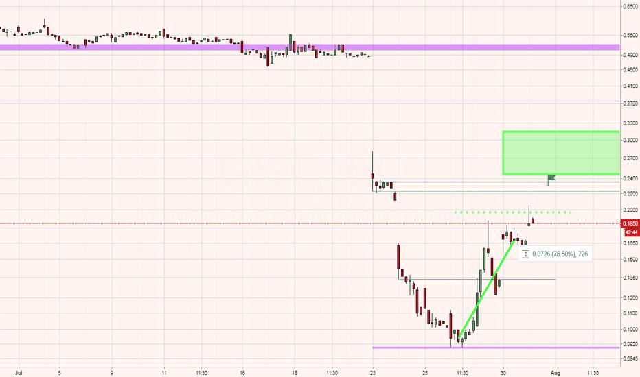 GST: GST - Short term active trade