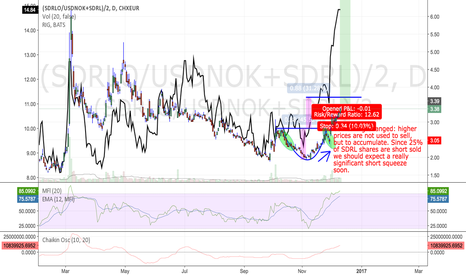 (SDRLO/USDNOK+SDRL)/2: SDRL and Offshore  Oil: Long