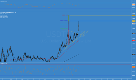 USDTRY: Lira Carry Trade (short usdtry)