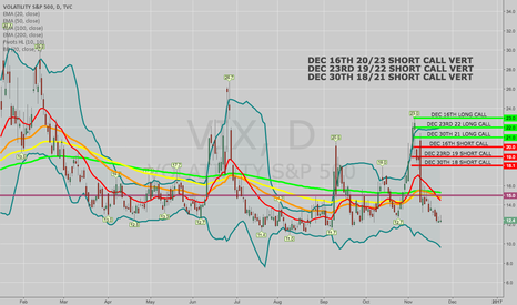 VIX: VIX: FOR THE NEXT POP, LADDERED SHORT CALL VERTS