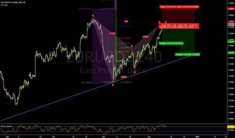 EURUSD: Bat Pattern Completion