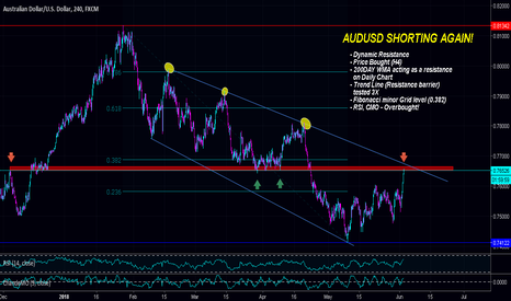 AUDUSD: $AUDUSD | Sitting on Dynamic Resistance - POTENTIAL DROP!!