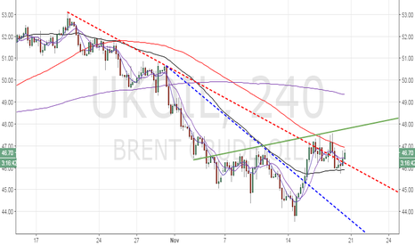 UKOIL: Brent Oil – rebound from weekly 50-MA, Inv. H&S