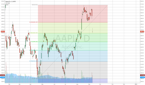 AAPL: 464 is the short term support