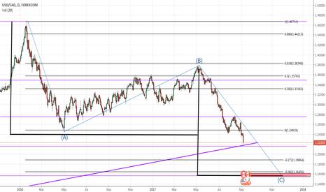 USDCAD: USD/CAD ABC pattern?