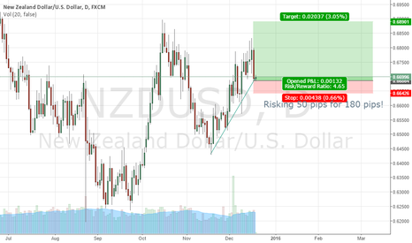 NZDUSD: Long NZDUSD targeting 0.6890