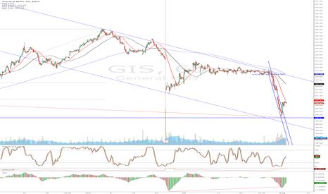 GIS: GIS - Divergence