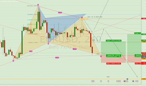 EURUSD: EUR  Waiting for BO and beware for pull back