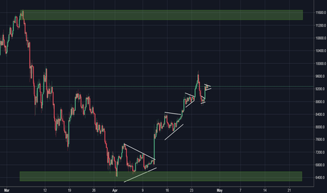 BTCUSD: Lets Trade this Setup : BTC/USD