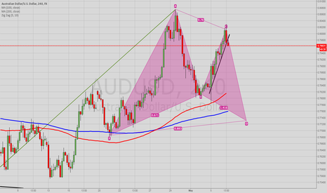 AUDUSD: Possible gartley