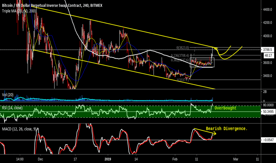 XBTUSD: BITCOIN possible retracement coming before the major breakout
