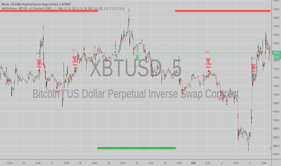 Strategy - Bitmex - 100% profitable - m5 - for Autoview by