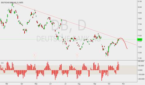 DB: Deutsche Bank short opportunity