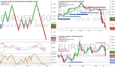 EURUSD: EURUSD 1.0846 SCMR Dynamic Support