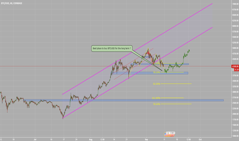 BTCUSD: BTCUSD is heading to important support zone