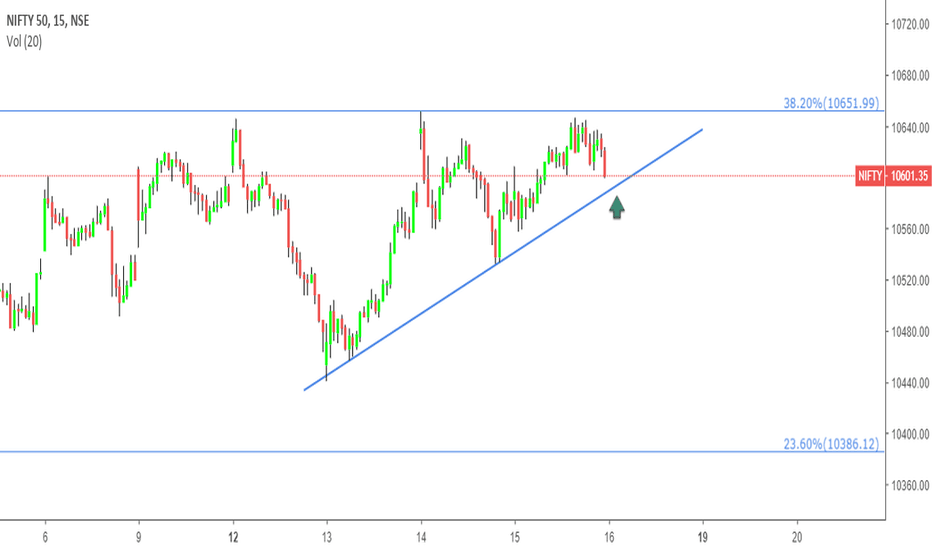 NIFTY: Nifty - prediction for tomorrow in15 mins TF