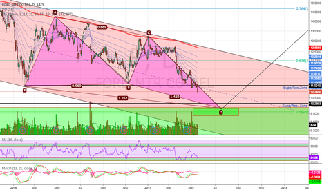 F: Potential Reversal Coming Soon