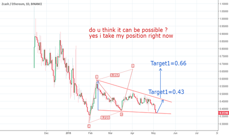 ZECETH: Zec /ETH time to change trend down