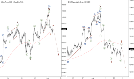 GBPUSD: GBPUSD - third wave coming
